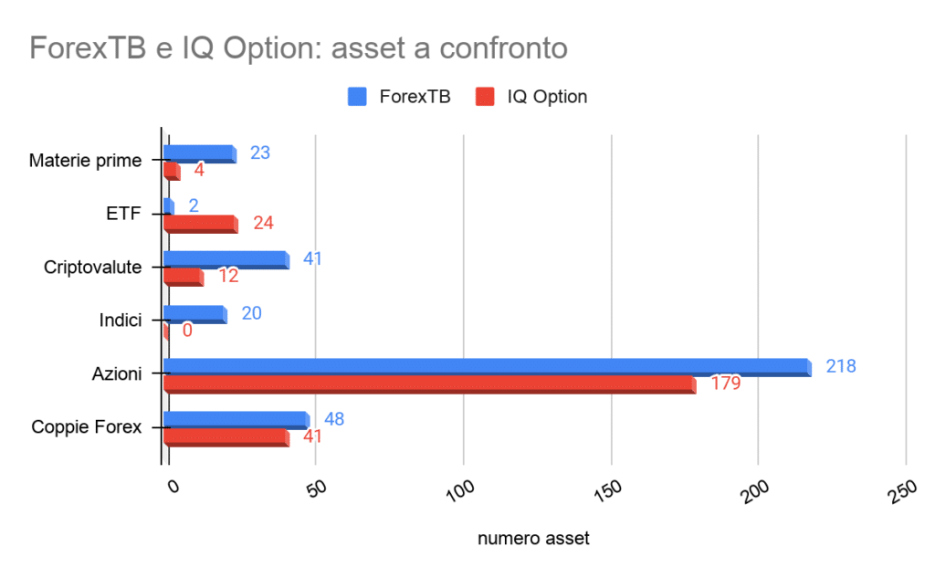 IQ Option vs ForexTB