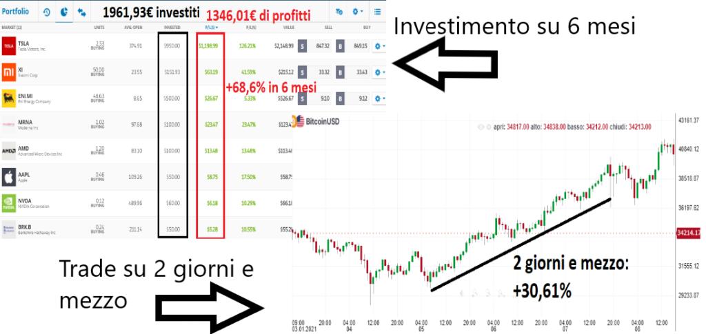 Investimento vs trading: profitti in prospettiva