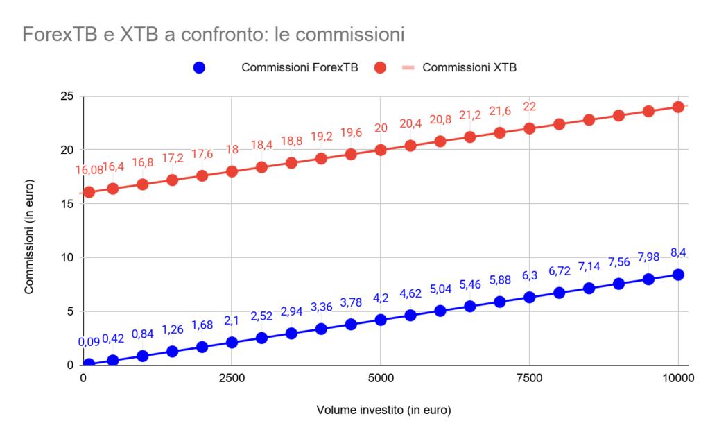 Commissioni ForexTB e XTB a confronto