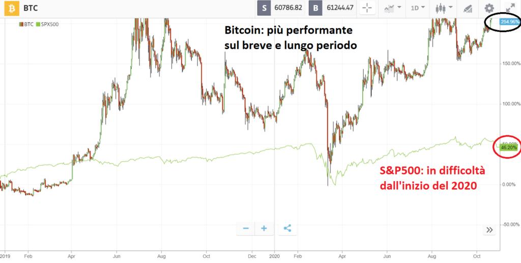 Bitcoin a confronto con S&P500