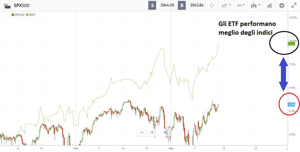 S&P500 a confronto con iShare Global REIT