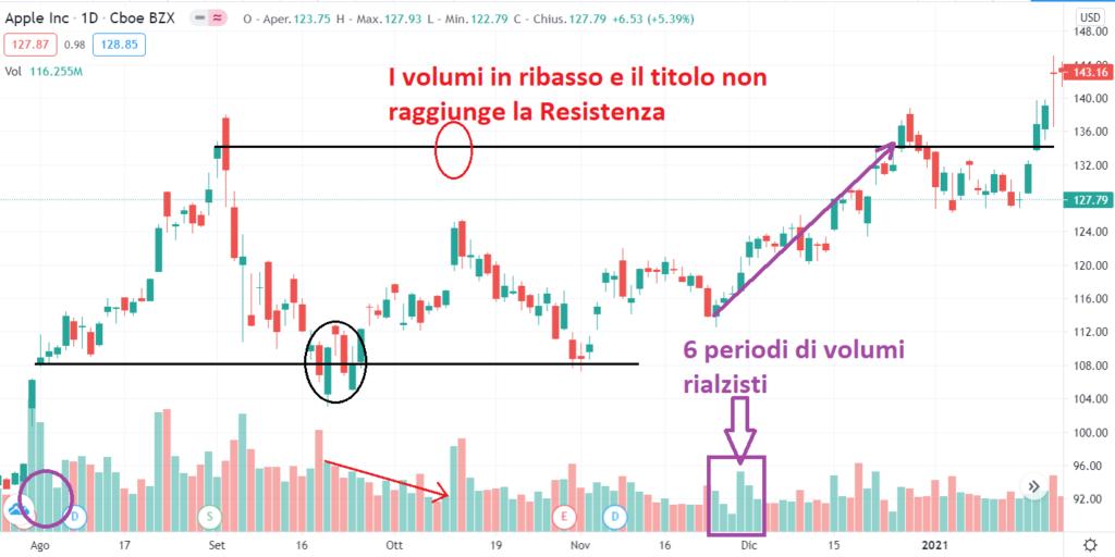 Volumi di trading e Take profit