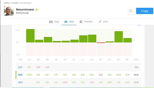 Profilo di ReturnInvest su eToro