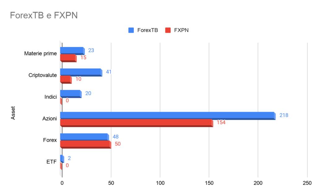 confronto numero di asset forexTB e FXPN