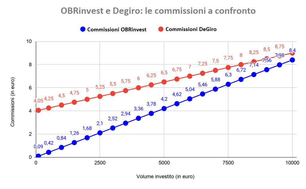 Commissioni di DeGiro e OBRinvest a confronto