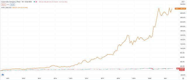 Coca cola vs Amazon: crescita ultimi 20 anni