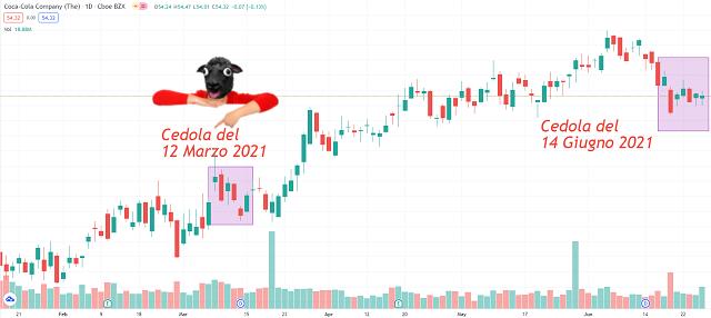 Dividendi coca cola primo semestre 2021